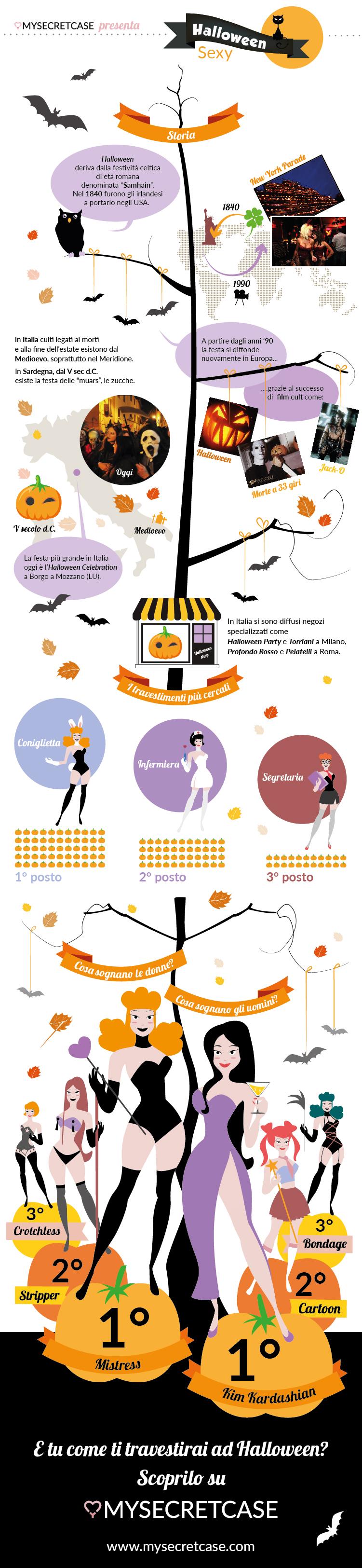 infografica-halloween-mysecretcase
